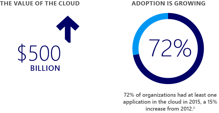 Cloud-based applications are here to stay.