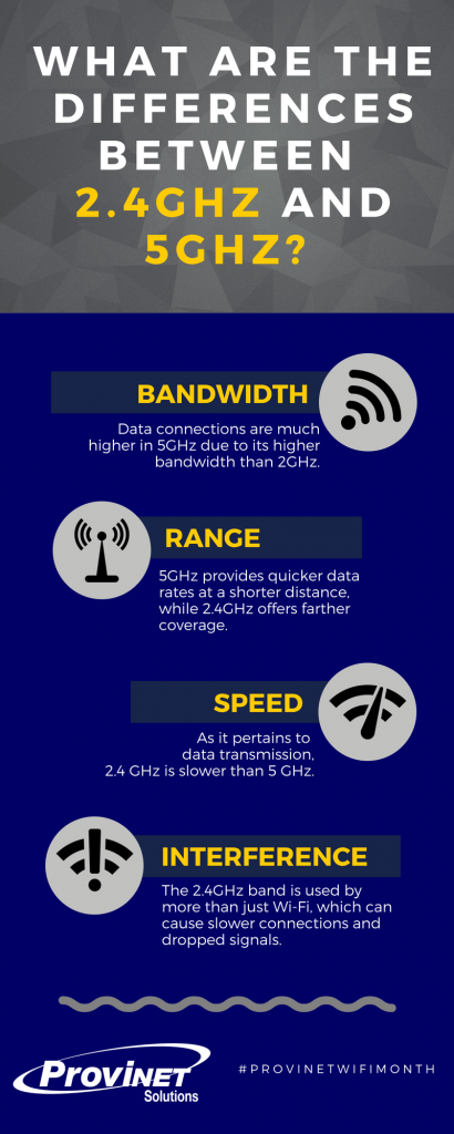 2.4GHz vs. 5GHz Infographic